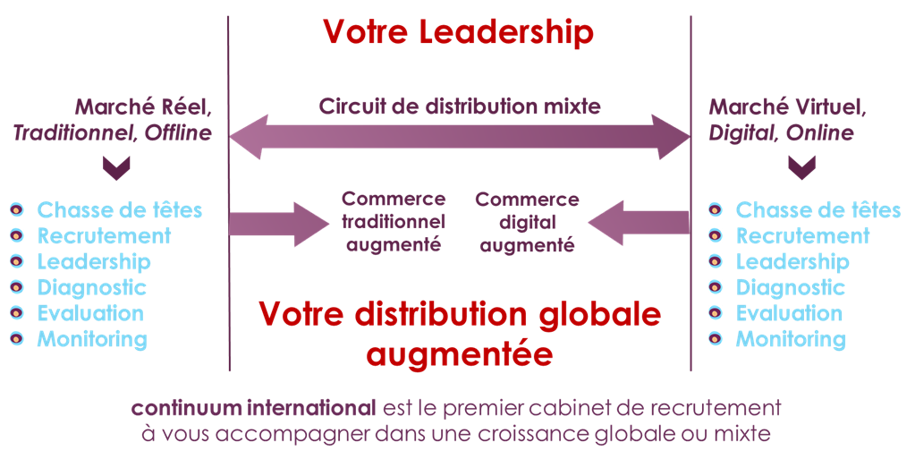 Paul_Milgram_Positionnement_Chasse_Têtes_continuum-international